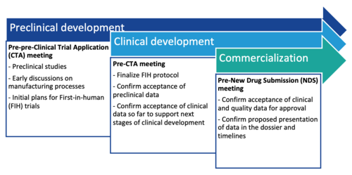 Fig. Health Canada engagement types and example topics discussed at each stage